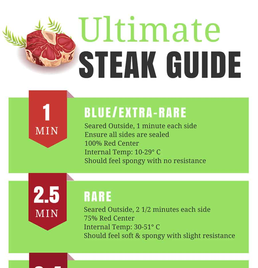Ultimate Steak Guide